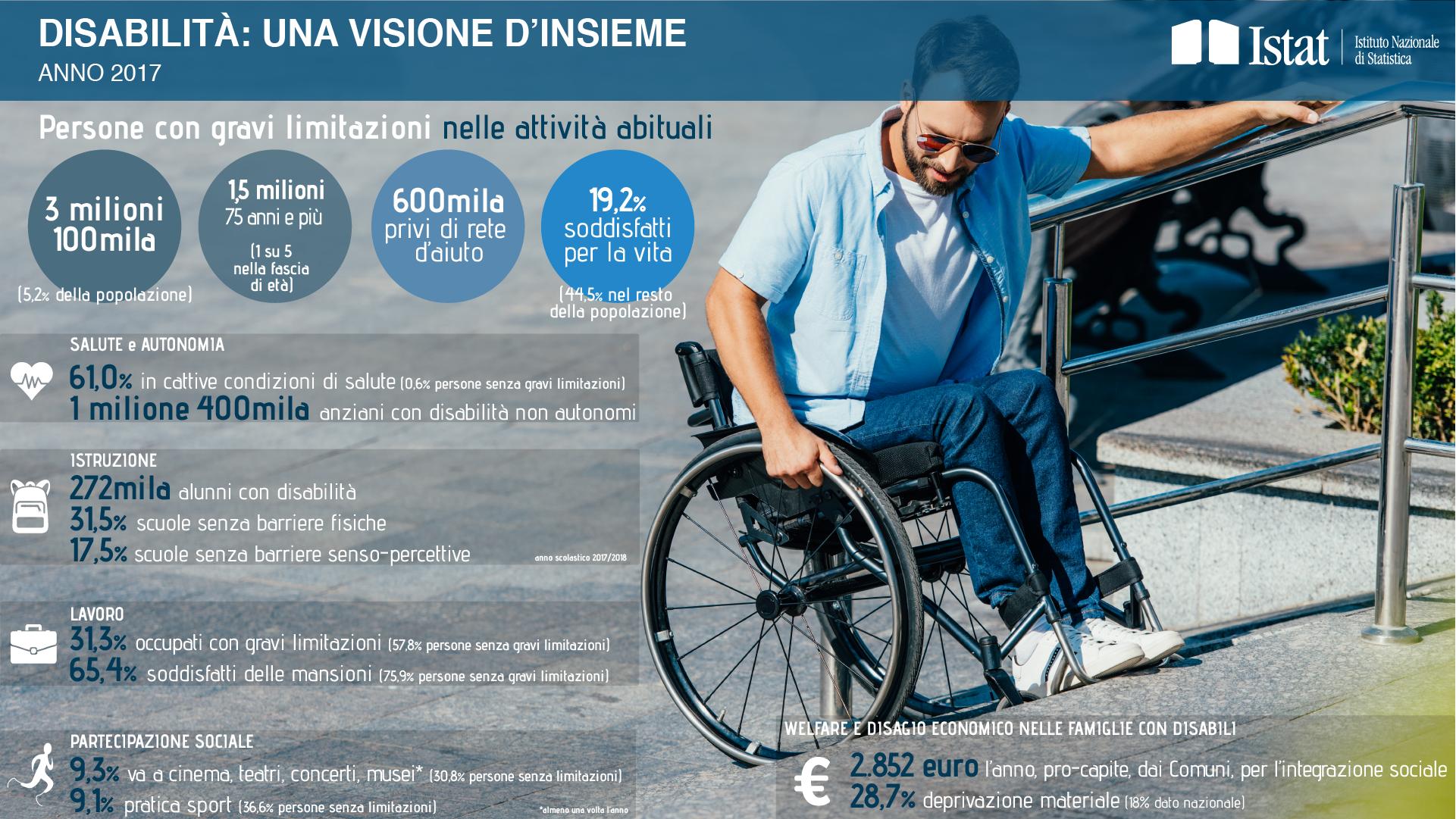 infografica conoscere il mondo della disabilità