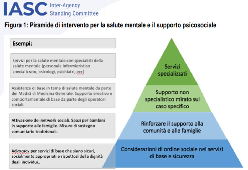 Piramide di intervento per la salute mentale e il supporto psicosociale